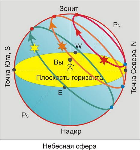 картинка схема ось мира северной звезды библейскому сюжету