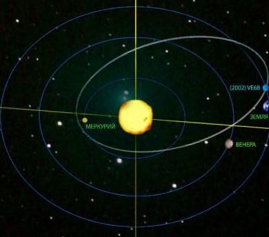 Расположение 2002 VE68 в Солнечной системе. Иллюстрация C-L-A.