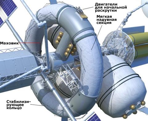 Для создания искусственной гравитации планируется установить на корабль центрифугу. Иллюстрация TAAT, NASA JSC