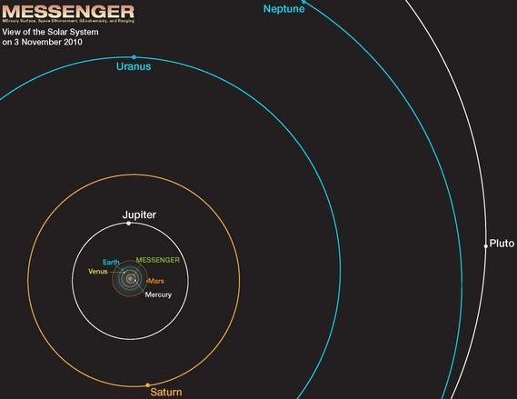 Расположение планет Солнечной системы во время их съемки.