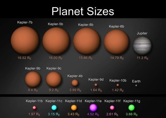 """равнительные размеры планет открытых телескопом """"Кеплер"""". В нижнем ряду находятся свежеоткрытые планеты системы Кеплер 11. Иллюстрация NASA/Wendy Stenzel"""