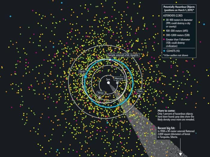 Карта потенциально опасных объектов на 1 марта 2011 года. Иллюстрация Paul Chodas, NASA Jet Propulsion Laboratory