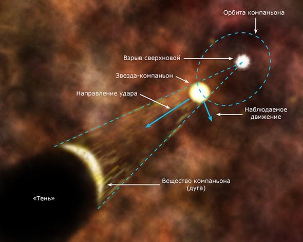 Иллюстрация показывает вероятное происхождение рентгеновской дуги. Иллюстрация NASA/CXC/M.Weiss/science.compulenta.ru