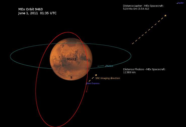 На иллюстрации показаны орбиты «Mars Express» и Фобоса во время проведения съемки. Иллюстрация ESA/DLR/FU Berlin (G. Neukum)