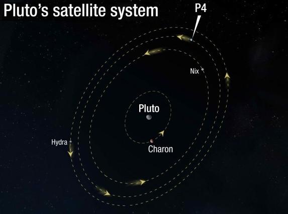 Орбиты спутников Плутона. Иллюстрация NASA, ESA, and A. Feild (STScI)