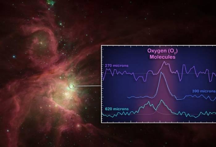 Телескоп «Гершель» обнаружил в космосе молекулы кислорода