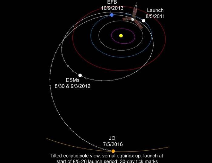 Траектория полета «Juno». Иллюстрация NASA/JPL-Caltech