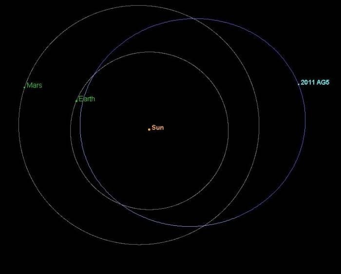 Орбита астероида 2011 AG5 и его местоположение на конец февраля 2012 года. Иллюстрация NASA/JPL/Caltech/NEOPO