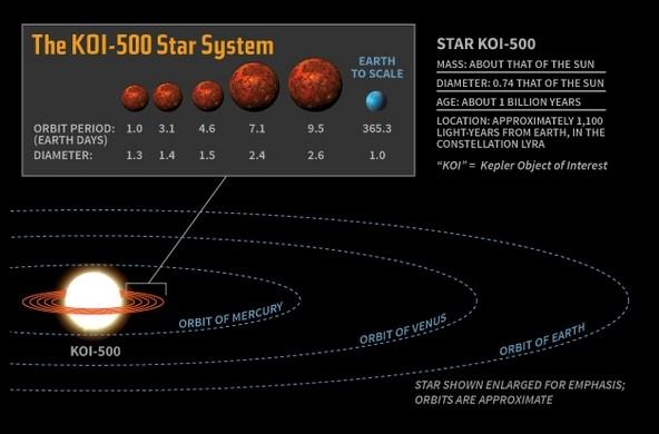 Сравнение системы KOI-500 с Солнечной системой.