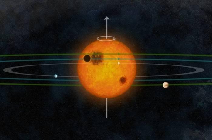 Вращение планет в системе Kepler-30.