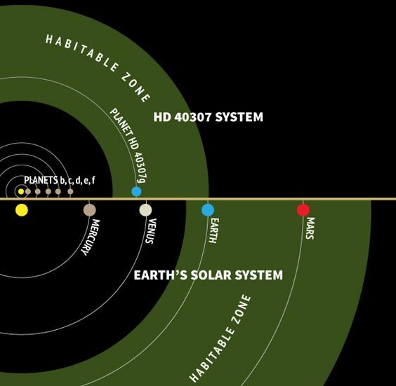 Сравнение зон обитаемости Солнечной системы и HD 40307