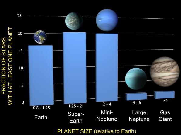 Раньше газовые гиганты составляли большинством среди известных экзопланет. Сейчас ситация изменилась.