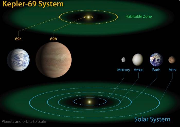 Система Kepler 69.