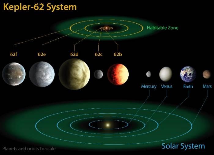 Система Kepler 62.