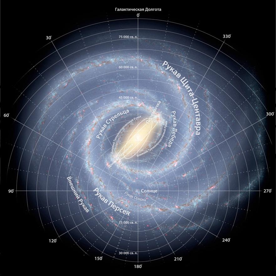 Ученые пересмотрели характеристики локального рукава Млечного пути CVAVR AVR CodeVision cvavr.ru