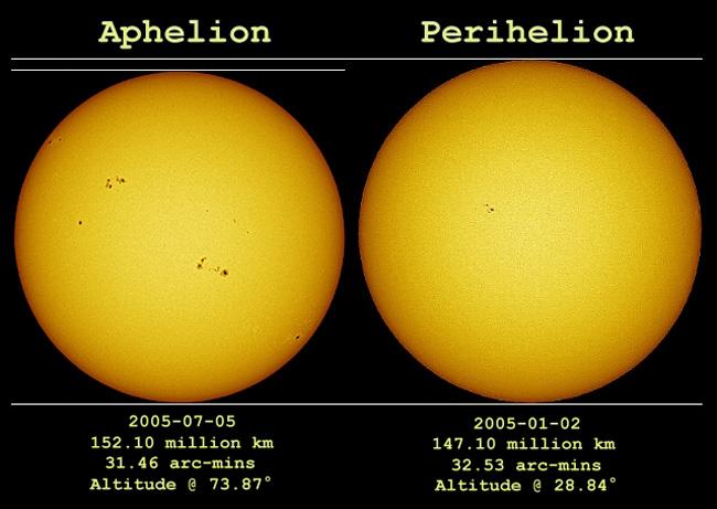 Сравнение размеров Солнца в афелии и перигелии.