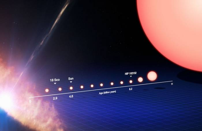 Временная линия возраста звезд.