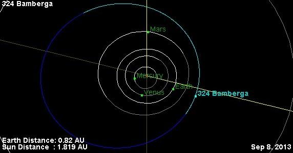 Орбита астероида 324 Бамберга