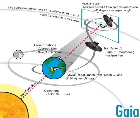 Европейское космическое агентство готовит к запуску самый мощный телескоп CVAVR AVR CodeVision cvavr.ru