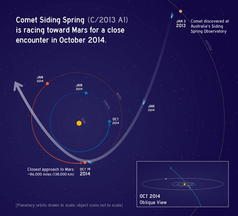 nasa comet tracking - HD3600×3054