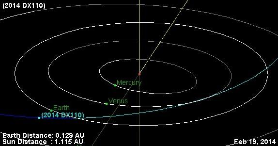 Траектория полета астроида 2014 DX110