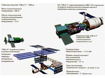 Россия запустит автономную орбитальную лабораторию в 2015 году