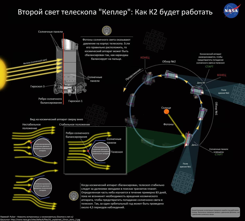 Иллюстрации показывает процесс наблюдения «Кеплер» в рамках программы К2.