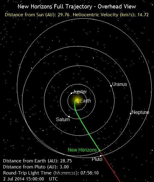Телескоп Хаббл обнаружил два потенциальных объекта исследования для миссии Новые горизонты CVAVR AVR CodeVision cvavr.ru