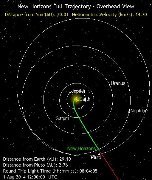 Космический аппарат Новые горизонты сфотографировал систему Плутон-Харон CVAVR AVR CodeVision cvavr.ru
