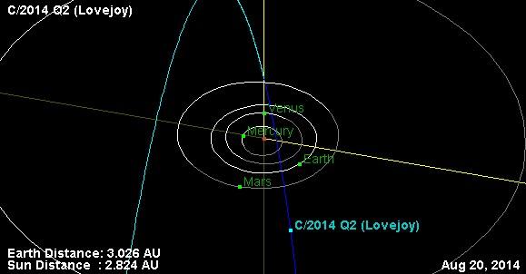 Орбита кометы C/2014 Q2.