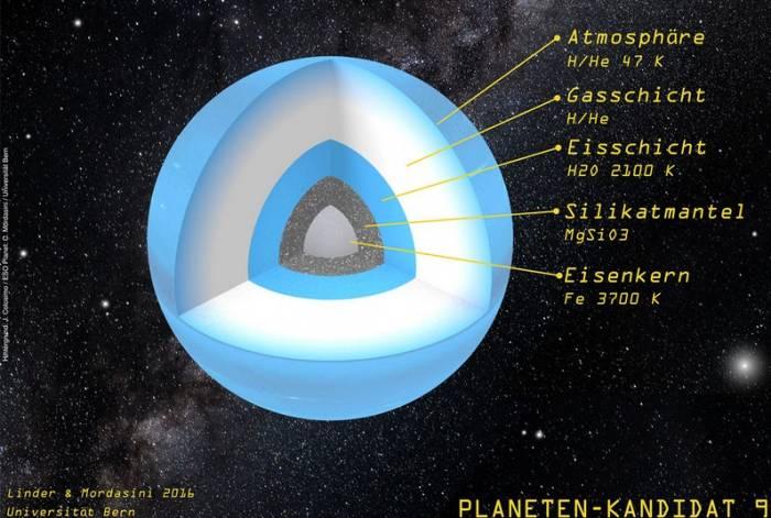 Структура и температура слоев ?Девятой планеты?.