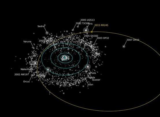 Орбита карликовой планеты 2015 RR245.