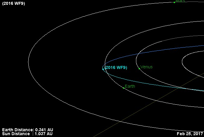 Траектория астероида 2016 WF9