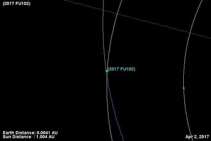 Траектория полета астероида 2017 FU102.