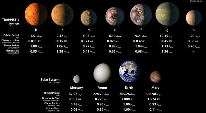 Сравнительный размер планет системы TRAPPIST-1 и Солнечной системы.