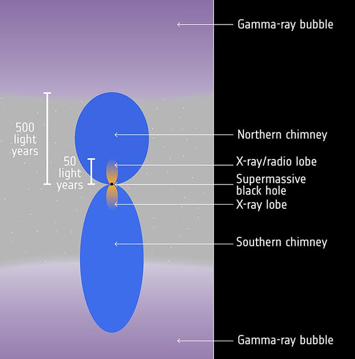 Форма, расположение и размеры «дымоходов» Млечного Пути.