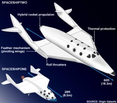 Корабль для космических туристов прошел первое летное испытание