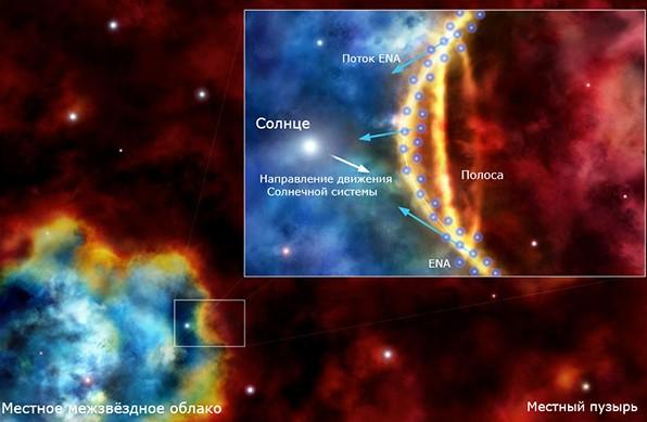 Иллюстрация показывает расположения Солнечной системы, Местного межзвездного облака и Местного пузыря.Иллюстрация science.compulenta.ru / SRC / Tentaris-ACh / Maciej Frolow