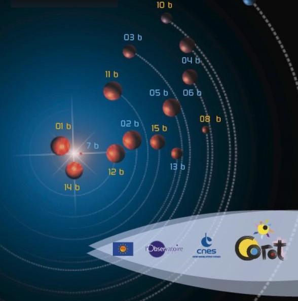 Семья планет, открытых в рамках проекта CoRoT.