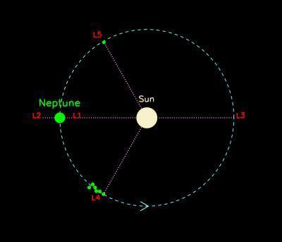 Пять точек устойчивости Лагранжа на орбите Нептуна. Иллюстрация Scott Sheppard