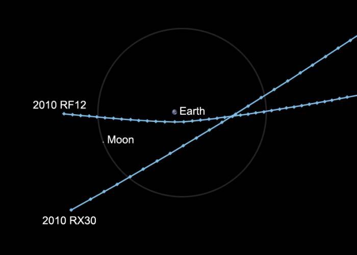 Траектории полета астероидов. Иллюстрация NASA/JPL-Caltech