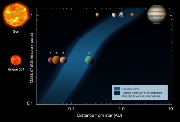 Прогноз ученых: Земля-2 может быть найдена в мае 2011 года