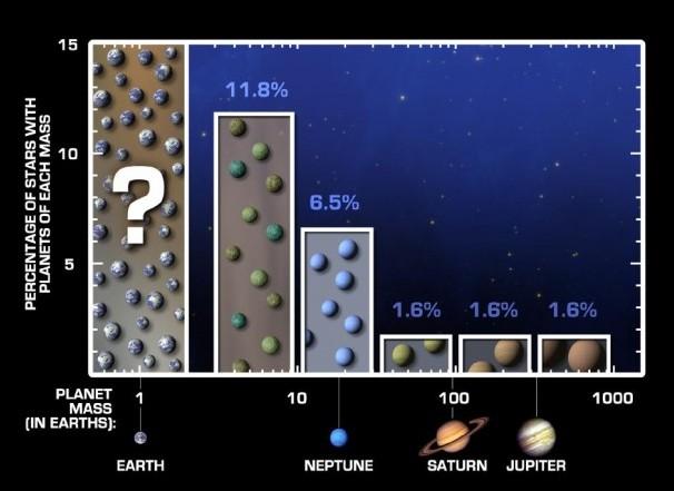 Распределение количества планет. Иллюстрация NASA/JPL-Caltech/UC Berkeley