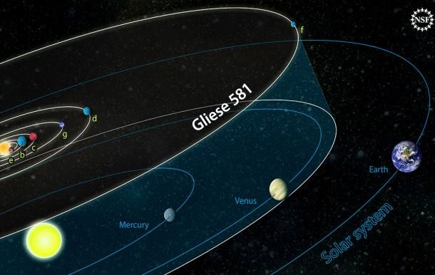 Сравнение орбит планет системы звезды Gliese 581 с Солнечной системой.