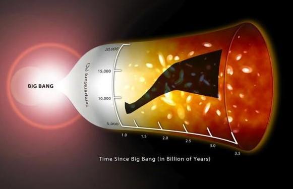 График показывает температуру газа в межгалактической среде. Заштрихованной области показывает диапазон возможных температур. Потепление во Вселенной произошло в тот момент, когда рост галактик была в полном разгаре. Иллюстрация Amanda Smith / IoA