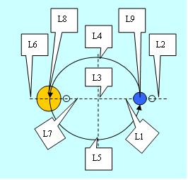 Точки Лагранжа и сферы Хилла, как свидетельства взаимо-центризма.