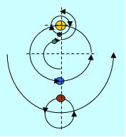 Причина прецессии, попятного движения планет и эксцентриситета их орбит, как забытый взаимо-центризм Птолемея и Коперника.