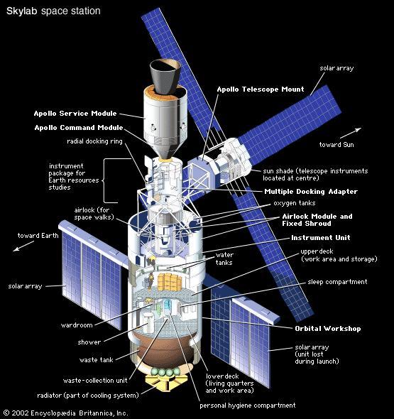 В этот день американцы запустили в космос свою ЕДИНСТВЕННУЮ орбитальную станцию